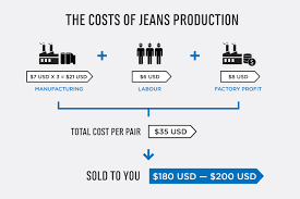 the costs of starting a fashion brand production hypebeast