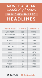 buffer on the most popular words and phrases in highly