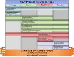 Navy Knowledge Online Help Desk Chips Articles The Navy It Service Management Office