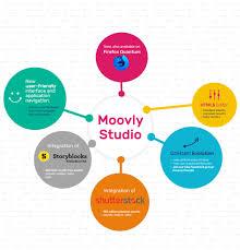 price plan design moovly news price adjustments moovly animation maker