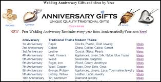 wedding anniversary gifts wedding anniversary gifts and ideas by year