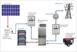 pv electric photovoltaic solar electric systems with battery backup