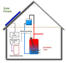 how solarimmersion immersion controller works
