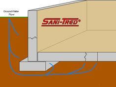 are sump pumps effective at removing water from basements or are