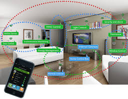 smart houses what is the real smart home