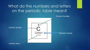 parts of the atom what do the numbers mean ppt download