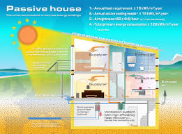 High Efficiency Homes Seattle U0027s Park Passive House Takes Energy Efficiency To A Whole