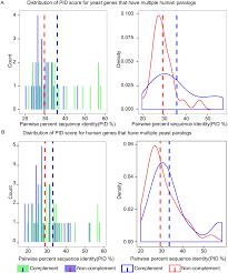 identifying pathogenicity of human variants via paralog based