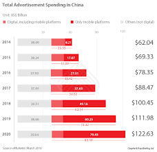 alibaba target market how to advertise online in china through baidu alibaba and tencent