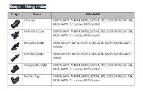 pubg 8x scope pubg bảng so sánh dame và thông tin các linh kiện battleground