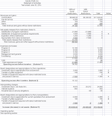 Trust Balance Sheet Format In Excel by Fasb Issues Long Awaited Pronouncement On Not For Profit