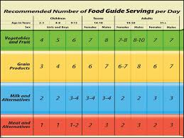 recommended intake of fat per day gluten free meal plan