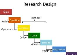 research design thesis example research design in thesis writing