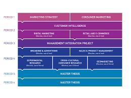 marketing master u0027s degree programmes master u0027s programme u0027s