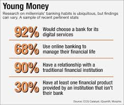 what do millennials want from banks everything nothing whatever