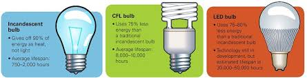 led vs light bulb lights2 jpg