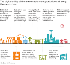 15 By 30 Home Design The Digital Utility New Opportunities And Challenges Mckinsey