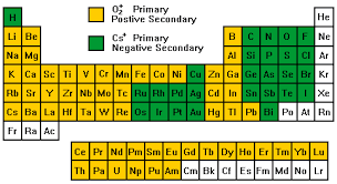 Al On Periodic Table Secondary Ion Mass Spectrometry Theory Tutorial