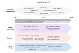 5g mobile network features