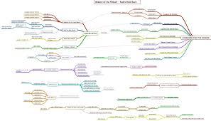 Pinball Map Pinball Code Mind Map Flowchart General Tilt Forums