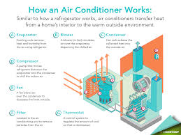 bair necessities how residential hvac systems work