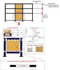 steel timber hybrid structure steel moment resisting frame