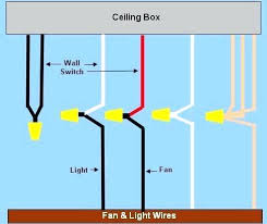 Wiring A Ceiling Light Fixture Wiring A Ceiling Light Fixture Electrical Wires At The Electrical