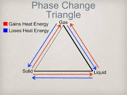 chapter 10 heat transfer u0026 change of phase ppt download