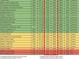 siege auto comparatif avis crash test siege auto 2017 comparatif des meilleurs
