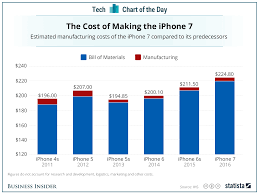 how much it costs for apple to build the iphone 7 chart