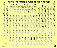Br Element Periodic Table The Elements In Style February 11 2013 Issue Vol 91 Issue 6