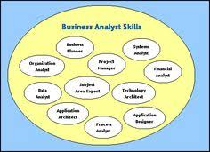 sample resume business analyst business analyst resume sample career diy pinterest business
