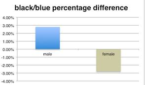 Colour Blind Percentage The Majority Of Facebook Users Saw The Dress As White And Gold