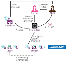 blockchain under the hood thoughtworks
