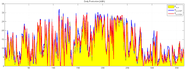 energies free full text hybrid predictive models for accurate