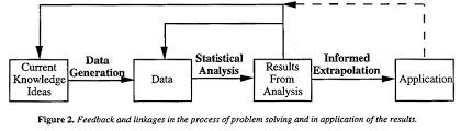 role of statistics in quality and productivity improvement by dr