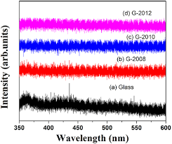 flexible electrochromics magnetron sputtered tungsten oxide wo3