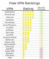 what is best free vpn 20 rated for security privacy and more