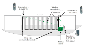 Overhead Door Safety Edge Dea System Automation For Gates Doors And Overhead Doors
