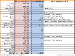 Wedding Planning Spreadsheet Wedding Cost Breakdown Spreadsheet Free Greenpointer Us