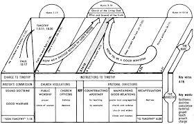 Donnie Barnes Bible Charts 1 Timothy Commentaries U0026 Sermons Precept Austin