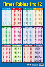 all worksheets 1 12 times tables worksheets printable
