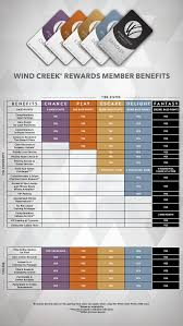 casino rewards loyalty perks wind creek atmore