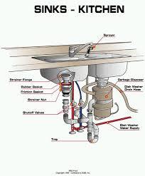 kitchen sink parts entranching artistic kitchen sink plumbing design ideas of parts