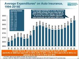 Car Insurance Price Estimate by 23 Trends Challenges And Opportunities In Personal Lines