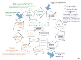 the procurement lifecycle recipes for it