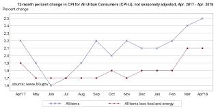 us bureau of labor statistics cpi april 2018 consumer price index atlas indicators investment advisors