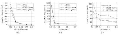 mining frequent subgraph patterns from uncertain graph data