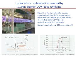 uv l short and long wavelength extreme uv euv lithography ppt video online download