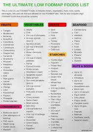 the complete low fodmap food list free printable pdf